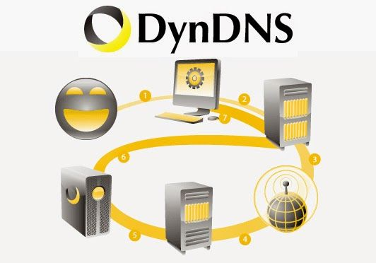 Ten mien dong DynDNS chi co 150.000 VND