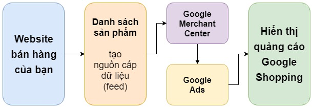 google_shopping_4