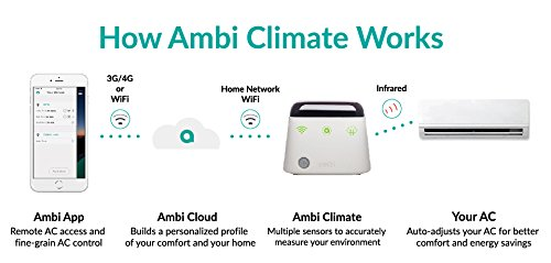 Ambi Climate Smart AC Control For Remote-Controlled Air Conditioner/Heat Pump